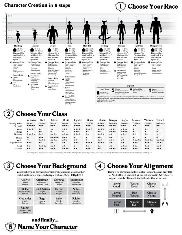 d u0026d 5e  u2013 character creation sheet