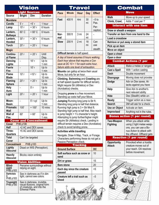 photo relating to Printable Dm Screen 5e Pdf known as 5E Home made DM Display Dungeon Learn Help