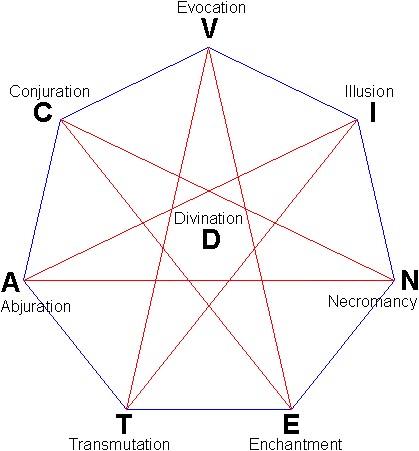 D&D 5E – Schools of Magic   Dungeon Master Assistance