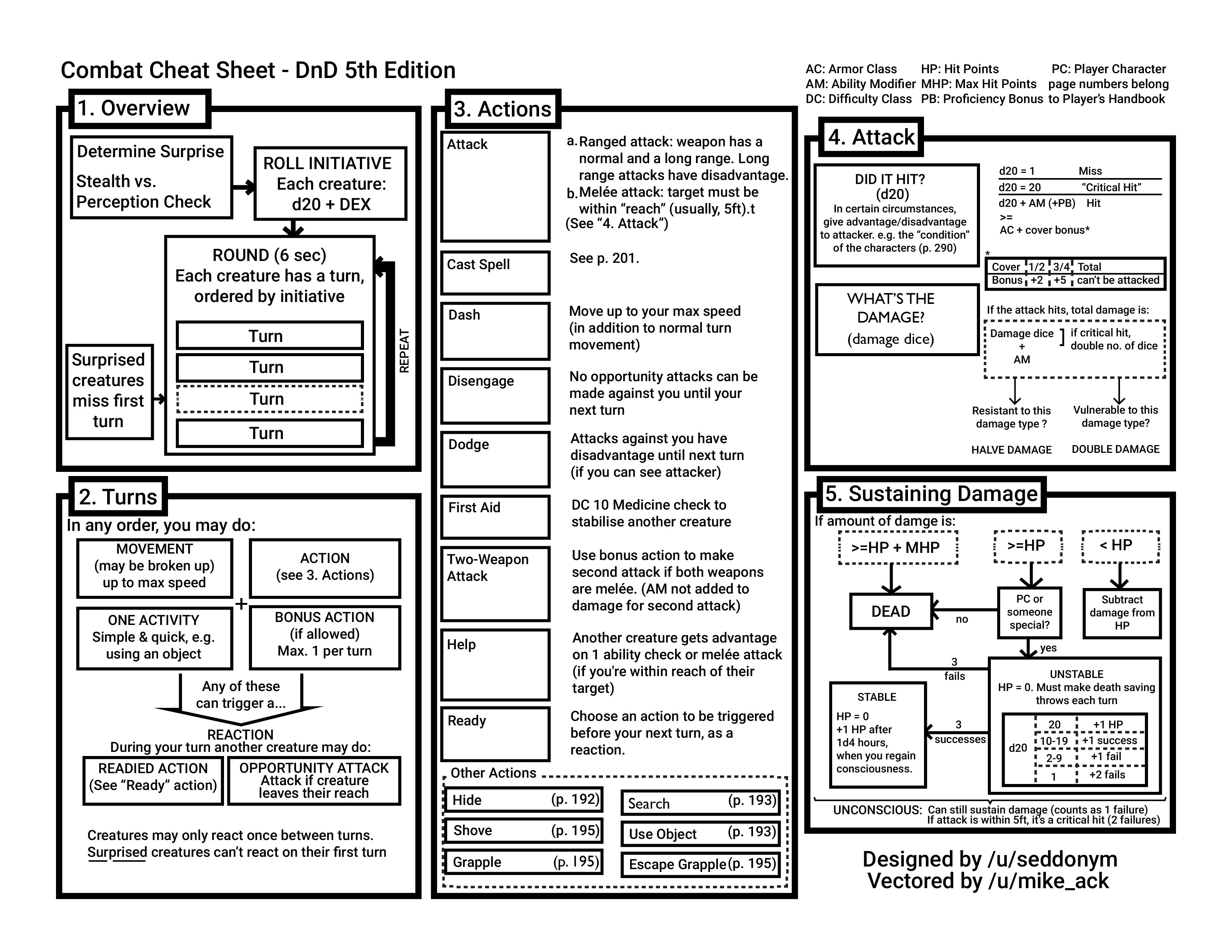 image about Printable Dm Screen named DD 5E Battle Cheat Sheet Dungeon Discover Support