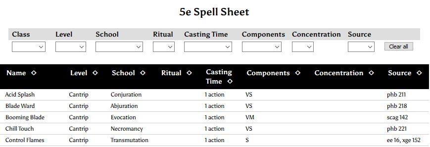 D&D 5e spells by level | Dungeon Master Assistance